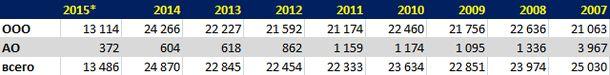 Количество фирм, зарегистрированных в Чехии с 2007 по первую половину 2015 года