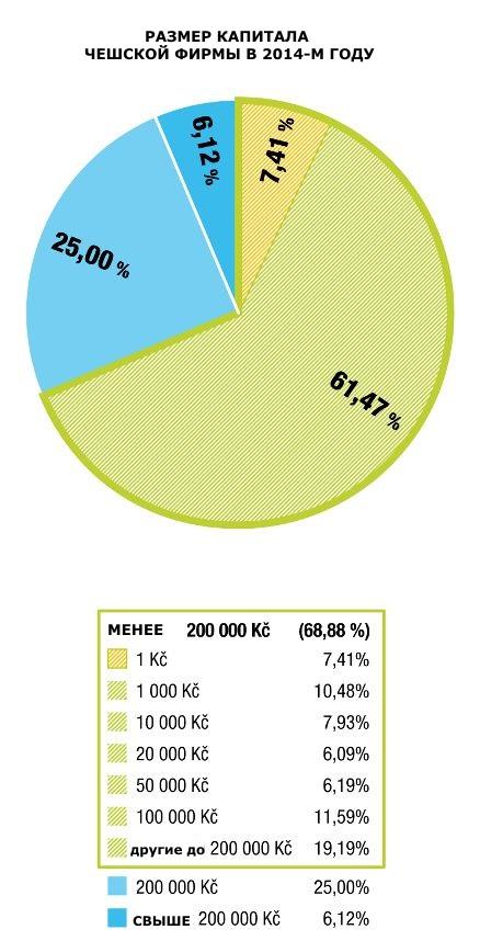 Размер уставного капитала по фирмам, зарегистрированным в 2014-м году